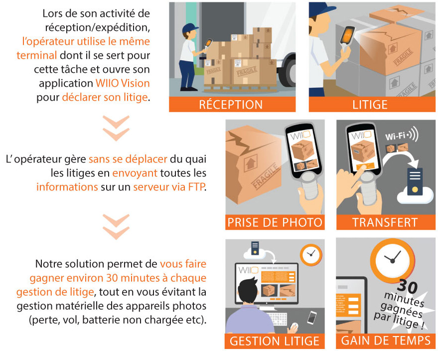 illustrations et infographies Wiio (paris)